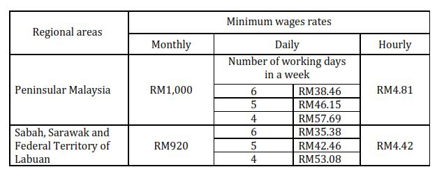 minimum wage law essay Minimum wage essay minimum wage essay claire crawford period 3 an increase in minimum wage immediately sounds like a good idea.